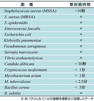各種細菌および真菌に対する強酸性電解水の殺菌ポテンシャル