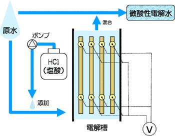 微酸性電解水生成装置の概略図